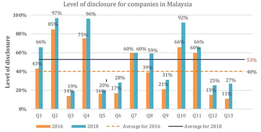 Corporate Governance Bursa Sustain